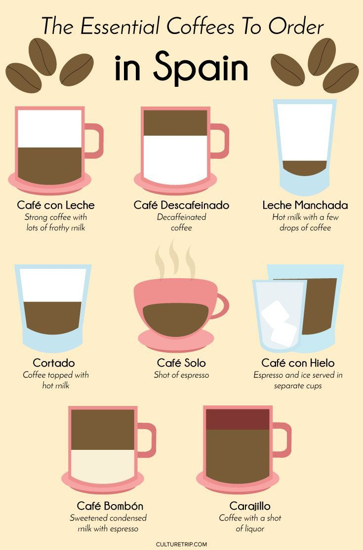How to order coffee in Spain
